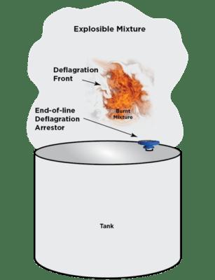 End of line flame arrestor on tank illustration