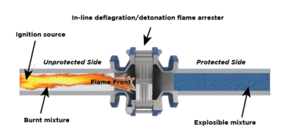 In line flame arrestor illustration